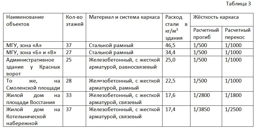 Таблица 3.Расход стали на каркасы высотных зданий и показатели жёсткости