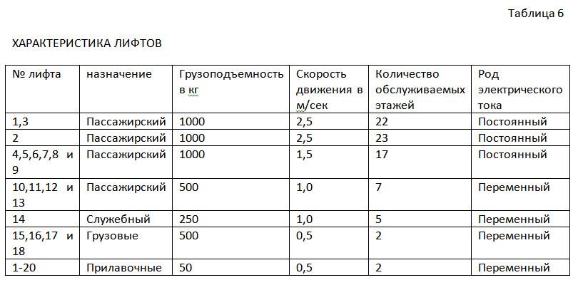 Таблица 6 Характеристика лифтов