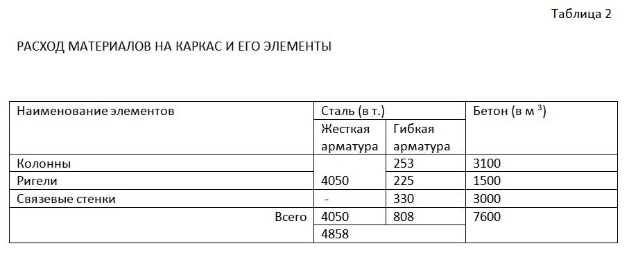 Таблица 2 Расход материалов на каркас и его элементы