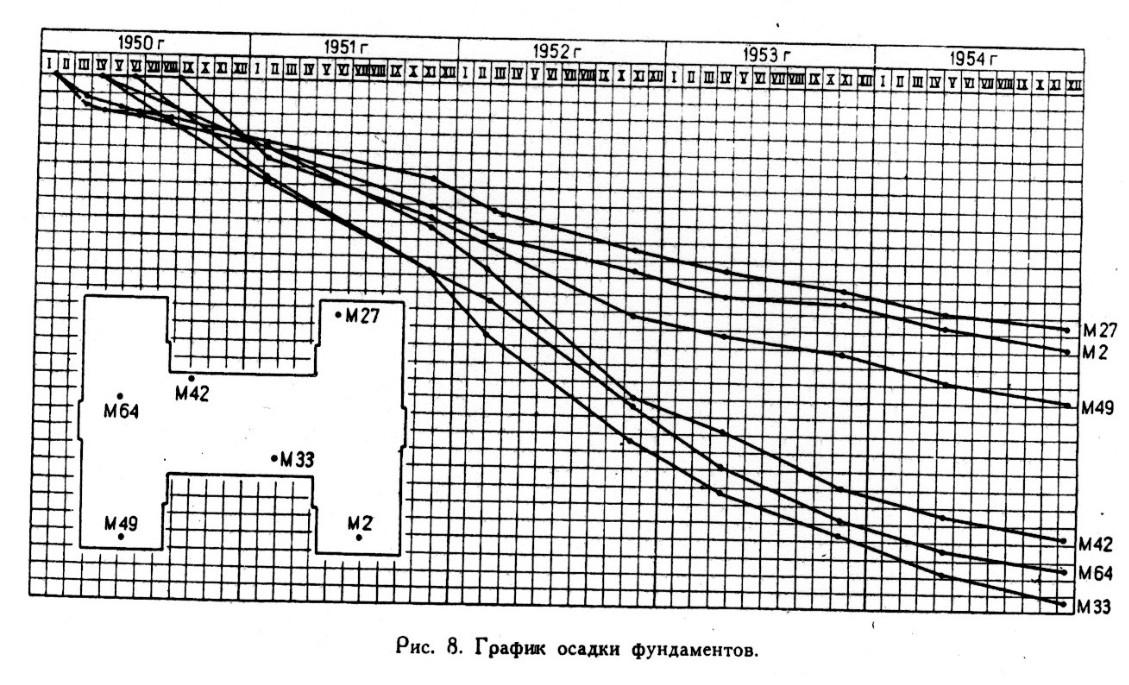 Рис.8 График осадки фундаментов