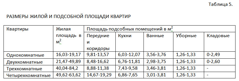Таблица 5. Размеры жилой и подсобной площади квартир